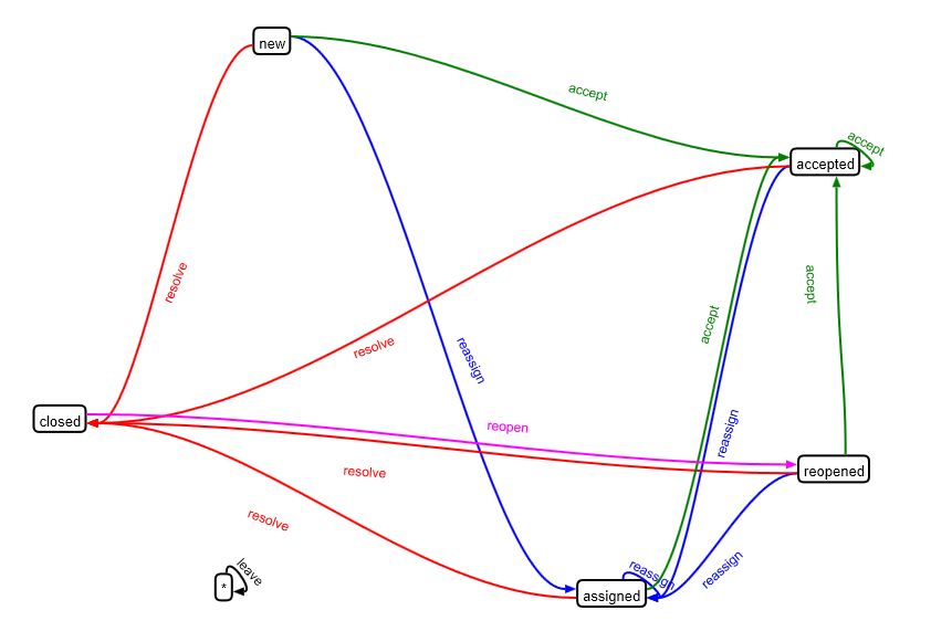 10270 Patch Workflow Graph Visualization Macro The Trac Project