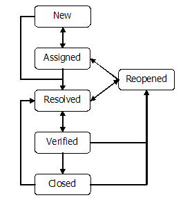 Newworkflow the trac project updated state chart diagram for new workflow ccuart Choice Image