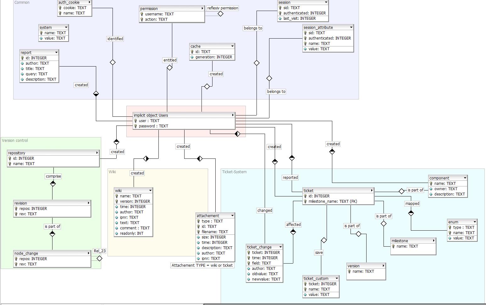 er diagram to relational schema